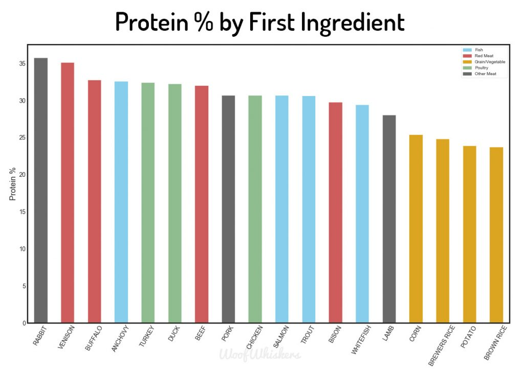 first ingredient dog food protein