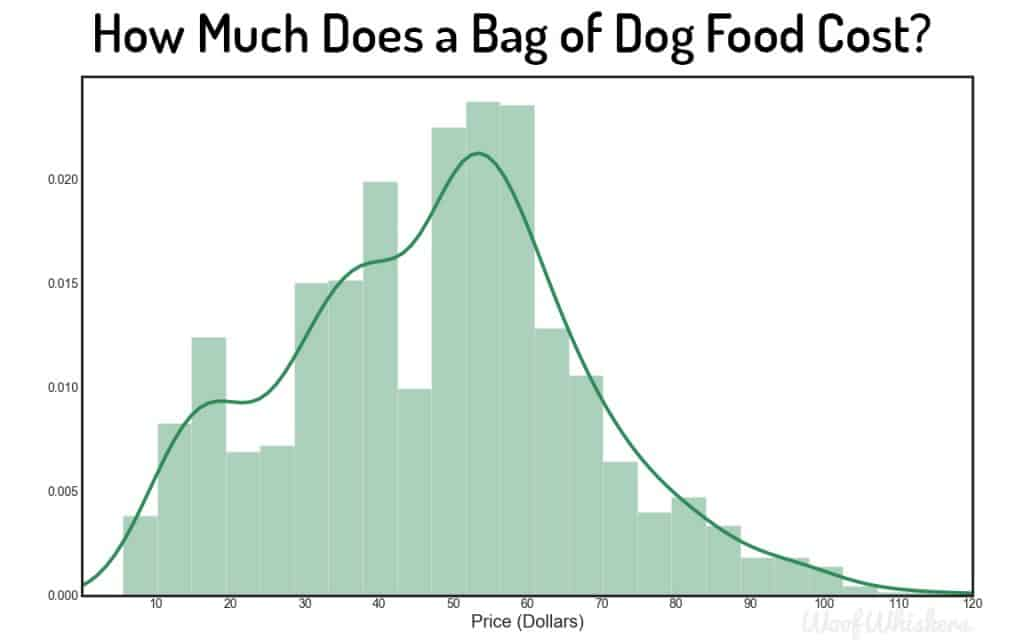 how much for dog food