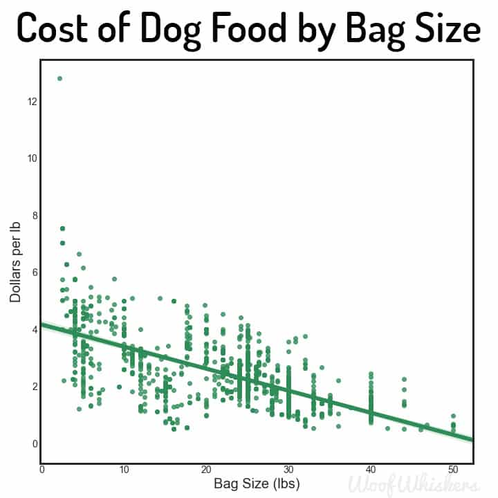price dog food by bag size